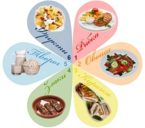 Дієта 6 пелюсток рецепти. Рецепти для дієти 6 пелюсток. Рецепти дієти 6 пелюсток: як легко і швидко приготувати корисні страви?