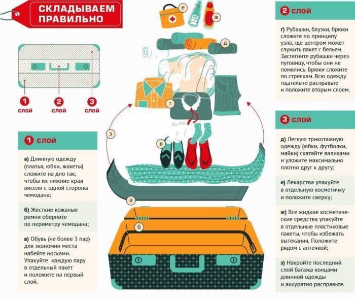 5 лайфхаков, як правильно пакувати валізу