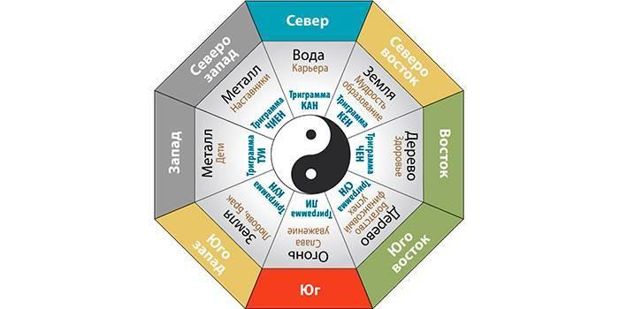 Фен-шуй для залучення удачі, щастя і здоров'я в будинок