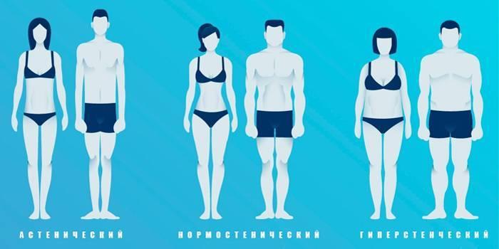 Формула розрахунку індексу маси тіла з віком