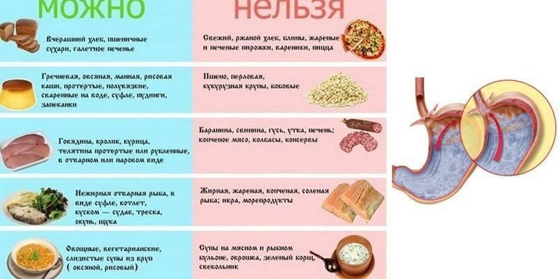 Харчування при ерозії стравоходу та шлунка