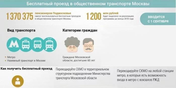 Компенсація проїзду пенсіонерам в 2019 році – кому належить і як отримати