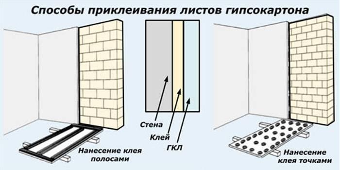 Кращі матеріали для вирівнювання стін під фарбування, шпалери або плитку
