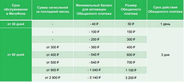 На скільки дається і вартість довірчого платежу на Мегафоні