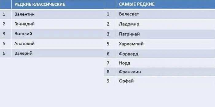найпопулярніші імена хлопчиків