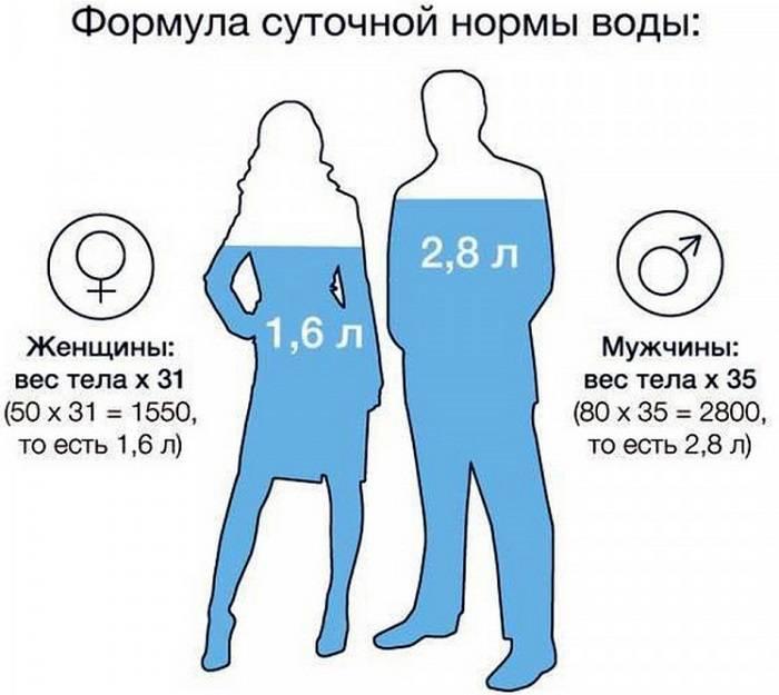 Необхідну кількість води для організму