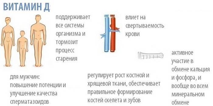 Ознаки низького рівня вітаміну D в організмі