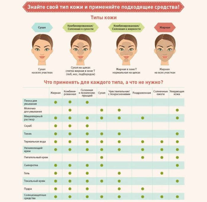 Ознаки того, що зволожуючий засіб не підходить вашому типу шкіри обличчя