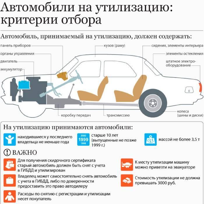 Процедуру зняття автомобіля з обліку в ГИБДД