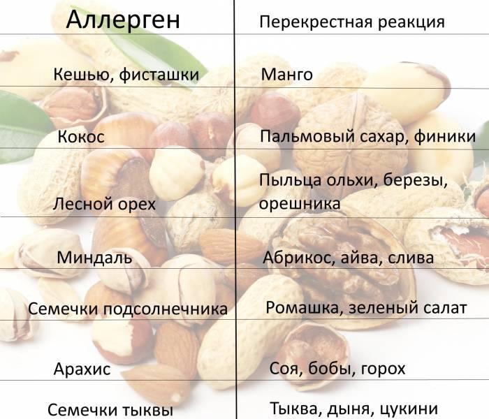 Продукти харчування для дієти при алергічних реакціях