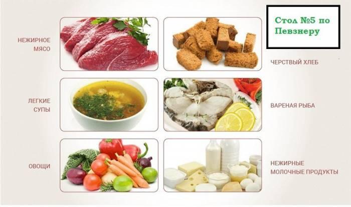 Продукти харчування та страви для дієтичного столу 5