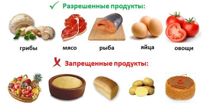 Рецепти і правила маловуглеводних дієти