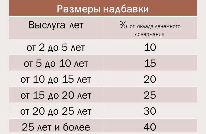 Розрахунок доплати за вислугу років у 2019