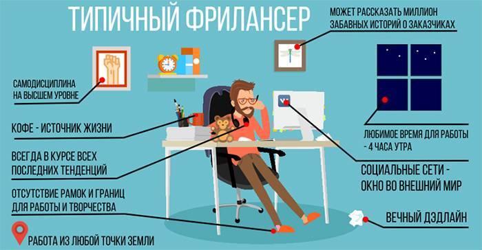 Сфери діяльності фрілансерів і особливості роботи