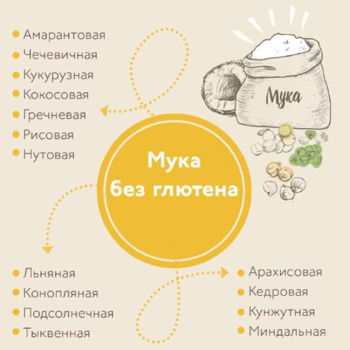 Список продуктів для безглютенової дієти