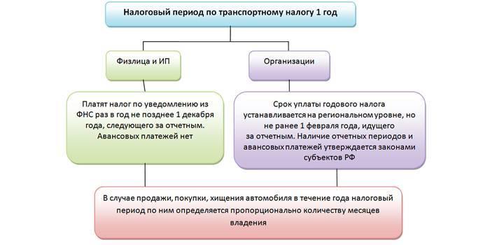 Ставка транспортного податку для фізичних і юридичних осіб