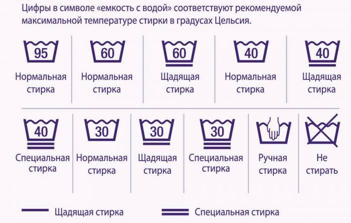 Температура і режим для прання постільної білизни