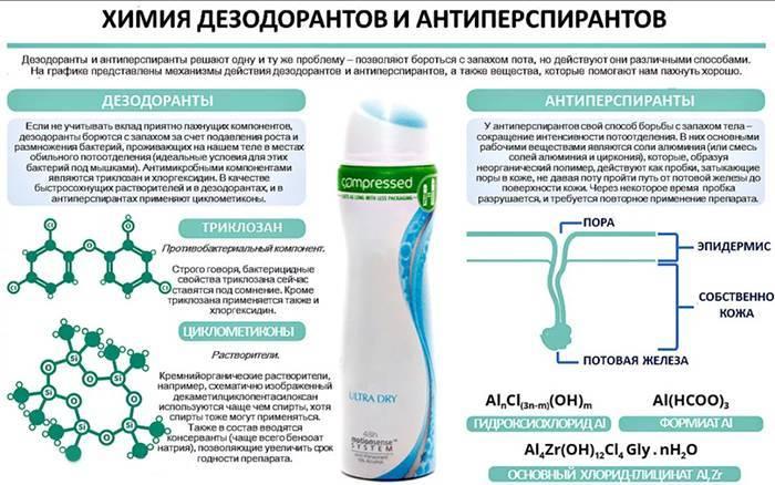 У чому різниця між дезодорантом і антиперспірантом