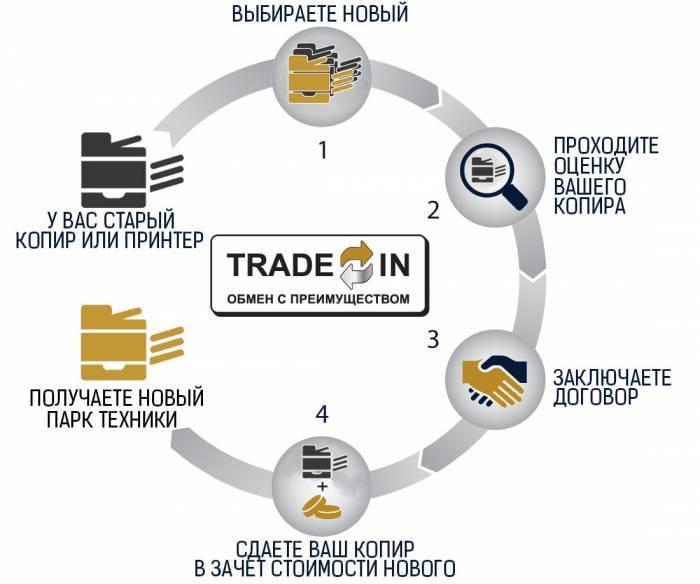 Утилізація та продаж непотрібної б/в техніки