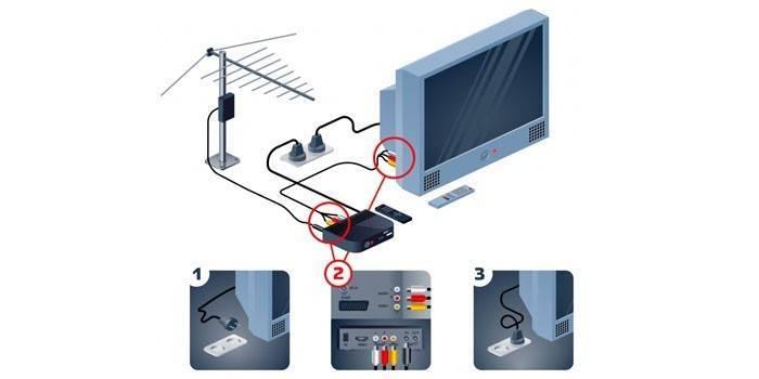 Як підключити цифрову приставку до телевізора старої і нової моделі