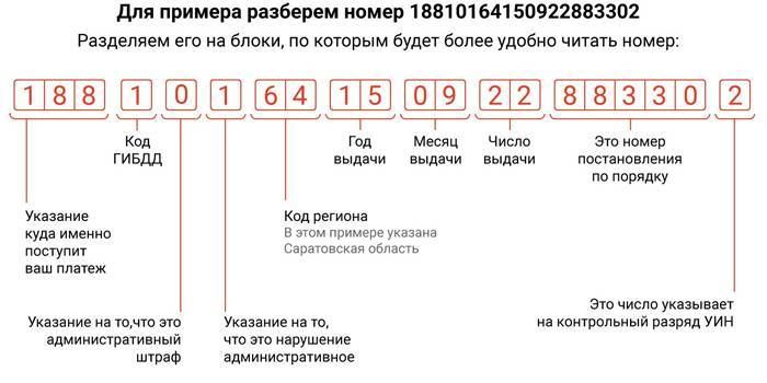 Як перевірити наявність штрафів ГИБДД за номером постанови