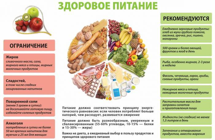 Як прибрати живіт і схуднути за 4 тижні без дієти