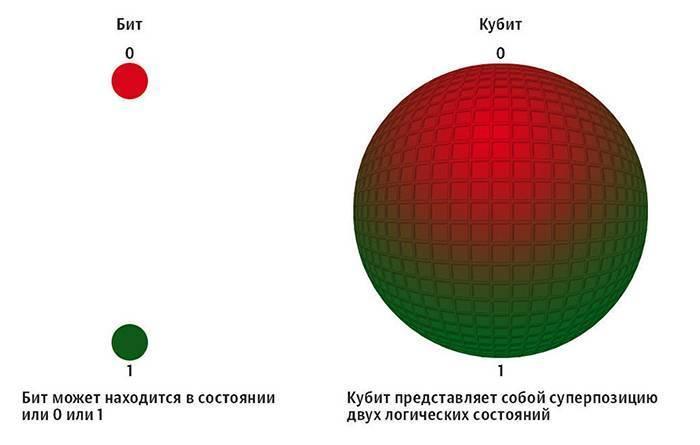 Як влаштований квантовий комп'ютер