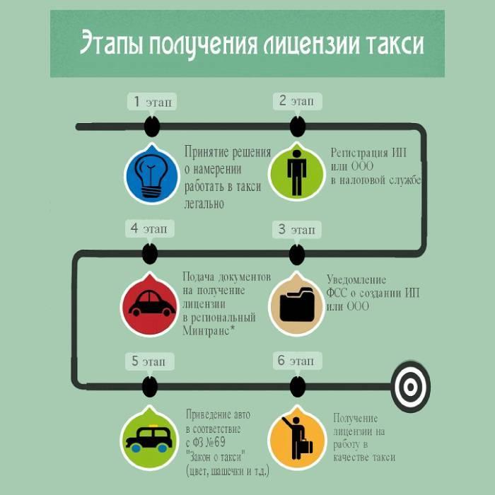 Як влаштуватися на роботу водієм таксі на своєму авто